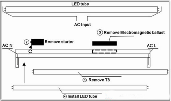 Notice on Purchasing LED Fluorescent Lamp