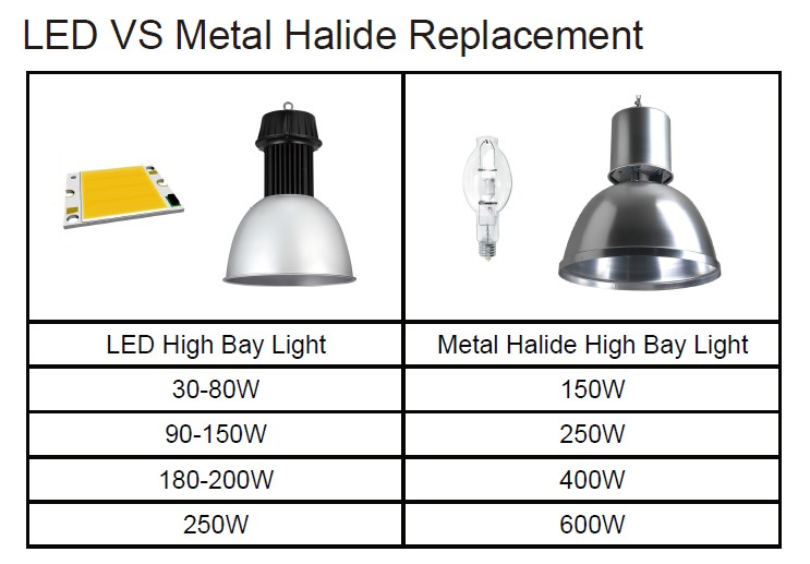 LED VS Metal Halide ReplacementLED high bay light Installation Guideline