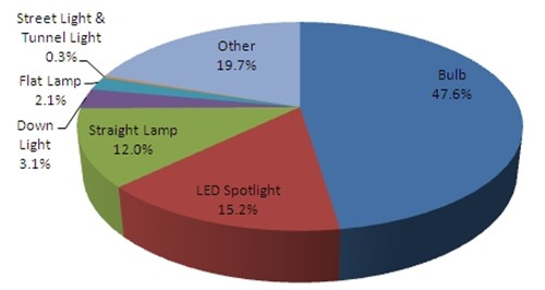 The LED lighting export Overview of first half 2015