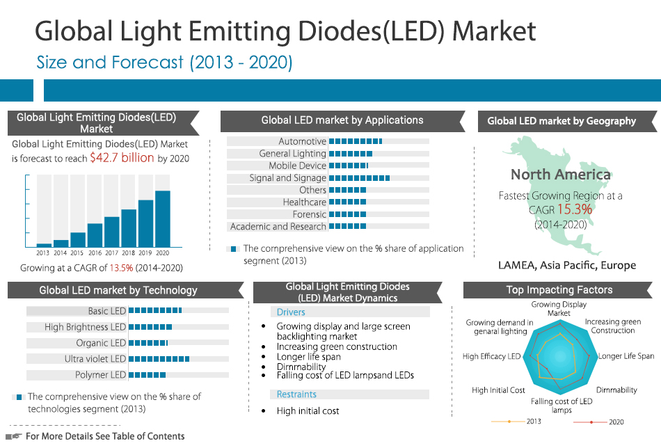 2025 Lighting Trend Analysis Report – Led Lighting Blog