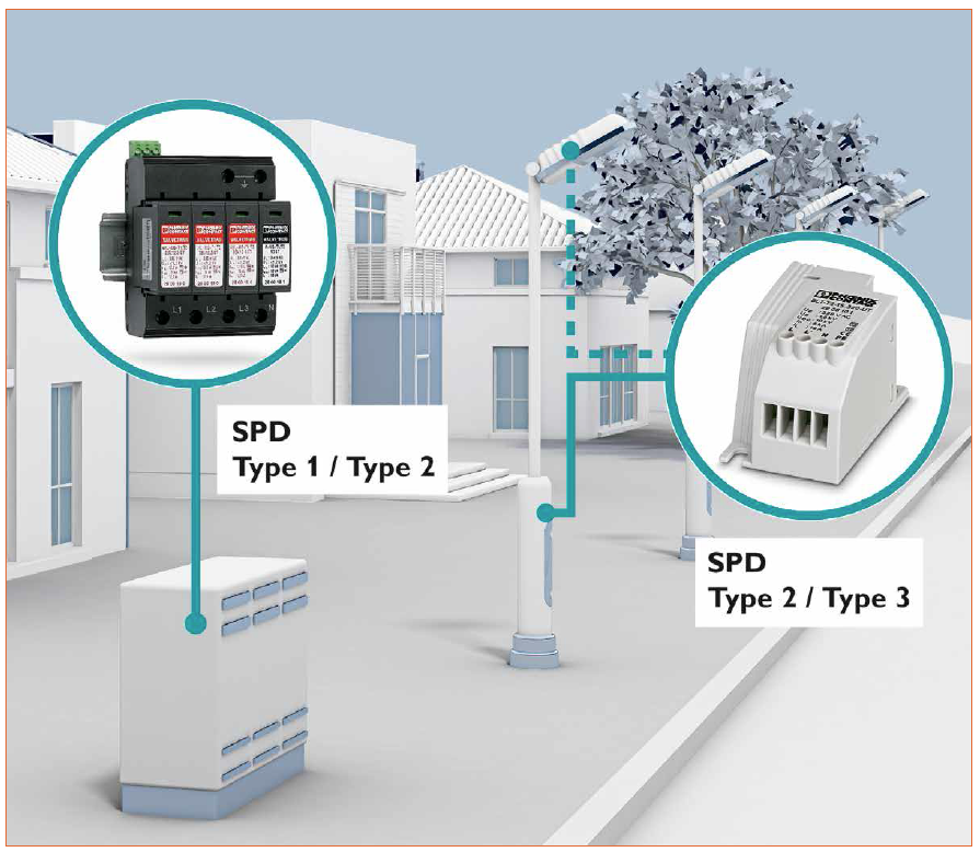 LED street lamp lightning surge technology and related standards