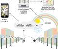 LED street lighting intelligent control system