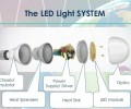 LED technology transformation direction