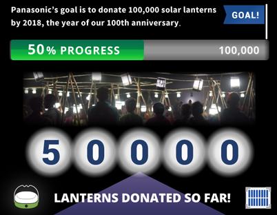 Panasonic send 50,000 solar lights to help poor areas