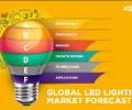 The global LED market output value is estimated to reach 16.53 billion U.S. dollars in 2021