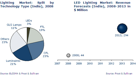 Indian Led Lighting Market Analysis  Eneltec Group