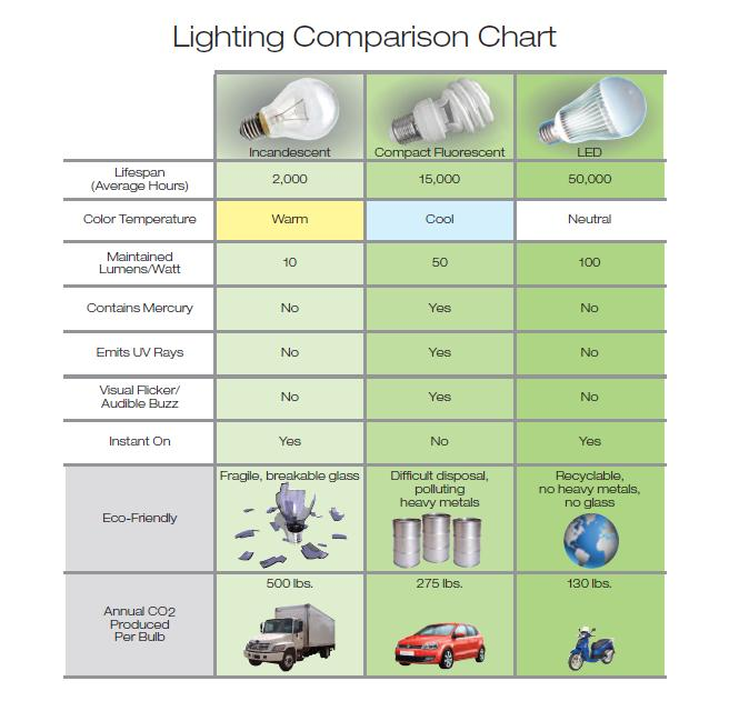 Led Lighting Advantage Eneltec Group