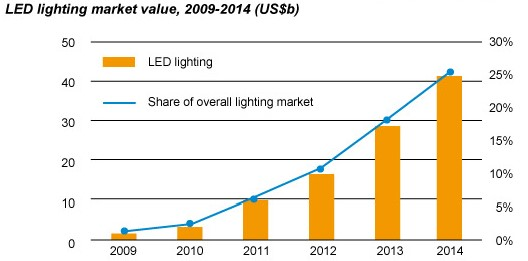 Why is LED lighting popular in the market