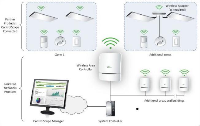 Frankfurt Show Samsung Released Smart Wireless Led Lights Eneltec Group