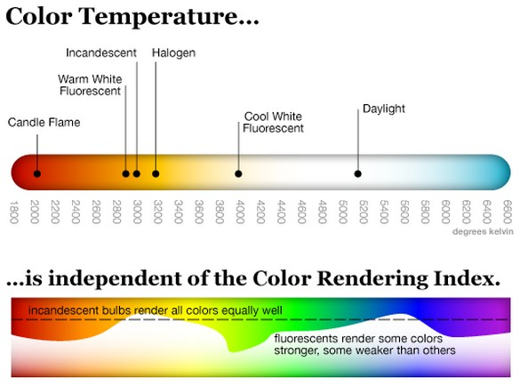 CRI of LED light source
