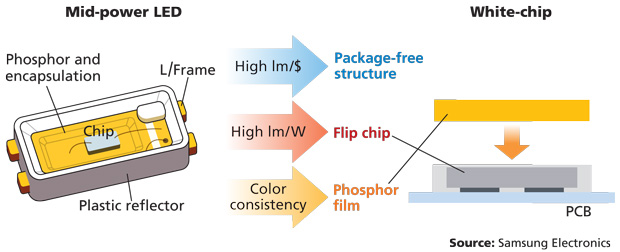 how to make flip chips