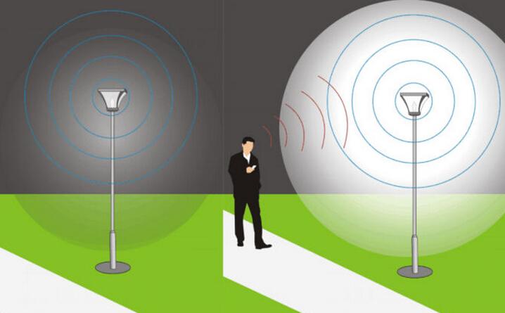 Advantages of Radar Sensor LED street Lights | Eneltec Group