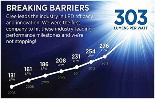 LED lamps to achieve high luminous efficiency