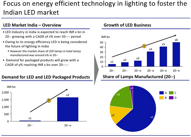 LED lighting market in India growth over 30% in five years ...