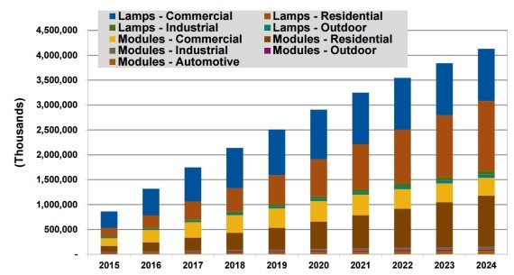 Led lighting sales of 10 years to reach 216 billion dollars led lighting sales of 10 years to reach 216 billion dollars aloadofball Image collections