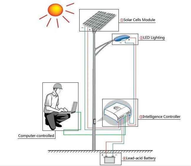 Landscape Lighting Diagram: How To Install LED Solar Street Light