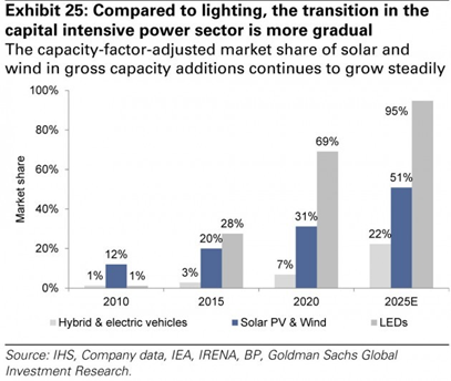 LED penetration rate will reach 100% in 2025
