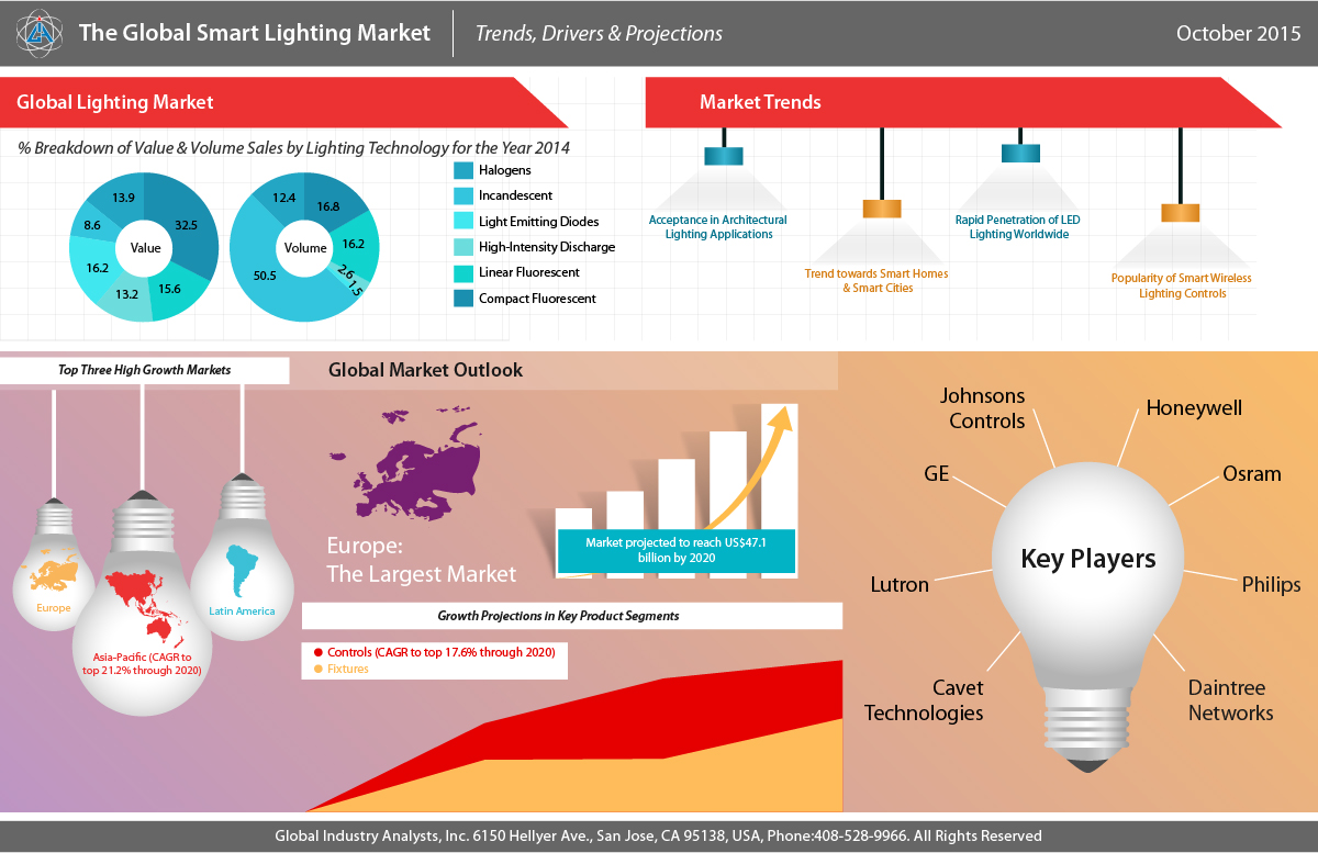 The smart lighting market is expected to exceed 8 billion in 2020