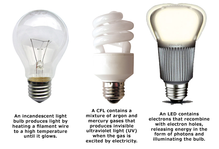 How to evaluate whether the LED lamps are energy efficient