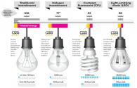 Inevitable factor of the replacement of traditional lighting by LED lighting