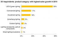LED Lighting Development Outlook of 2014