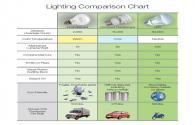 LED lighting advantage