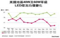 The global LED bulb retail price survey in Dec 2016